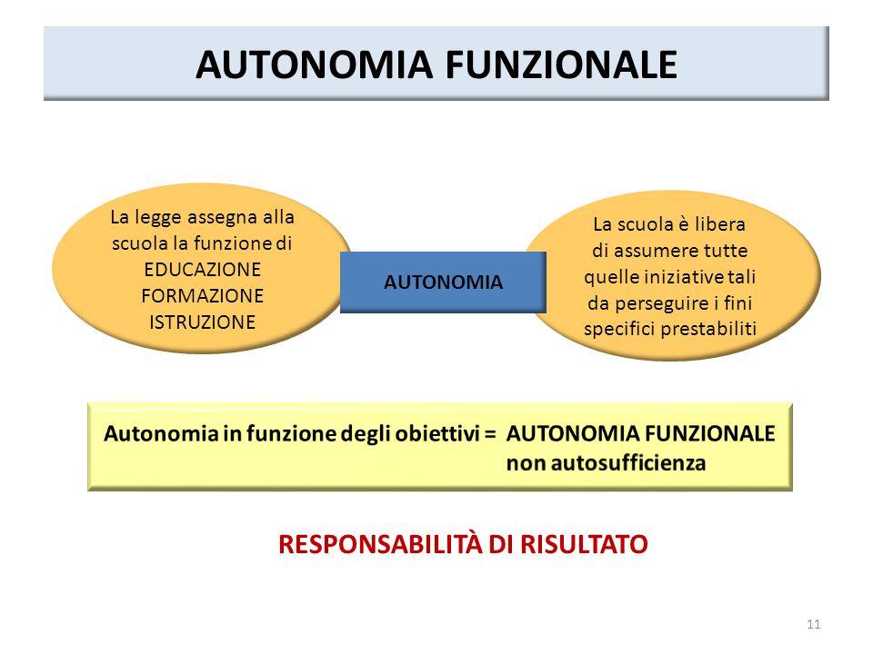 AUTONOMIA FUNZIONALE RESPONSABILITÀ DI RISULTATO