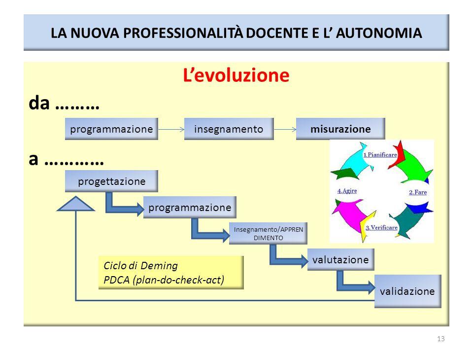 LA NUOVA PROFESSIONALITÀ DOCENTE E L' AUTONOMIA