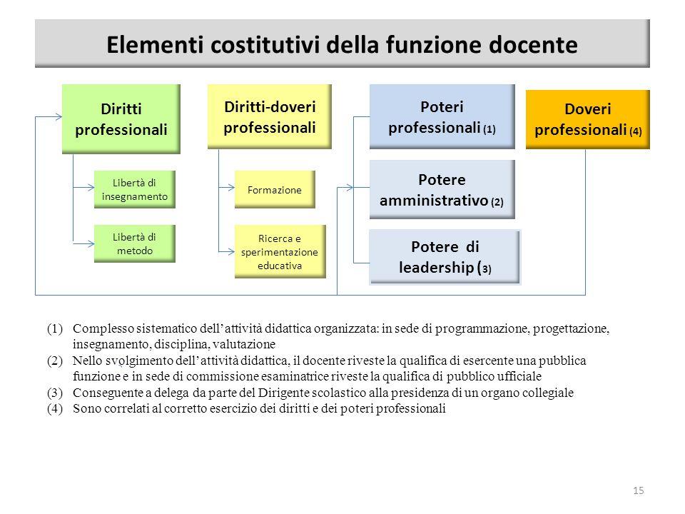 Elementi costitutivi della funzione docente