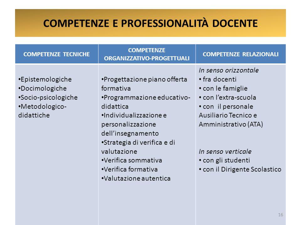 COMPETENZE E PROFESSIONALITÀ DOCENTE
