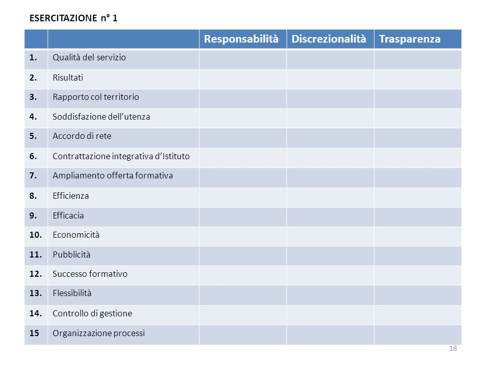 Responsabilità Discrezionalità Trasparenza ESERCITAZIONE n° 1 1.