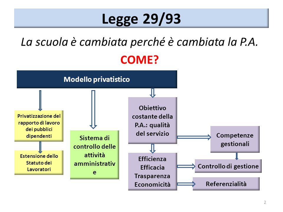 Legge 29/93 La scuola è cambiata perché è cambiata la P.A. COME