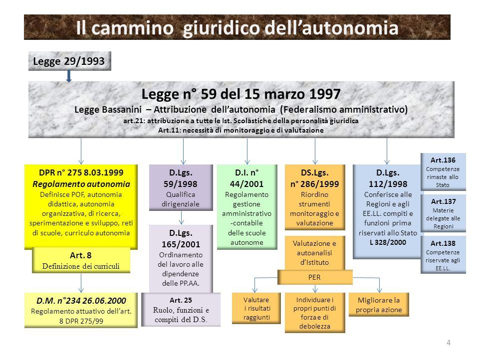 Il cammino giuridico dell'autonomia