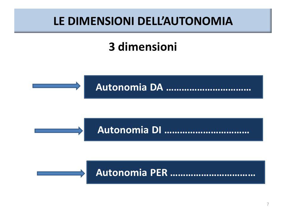 LE DIMENSIONI DELL'AUTONOMIA