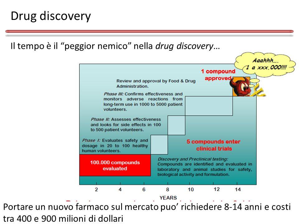 Drug discovery Il tempo è il peggior nemico nella drug discovery…