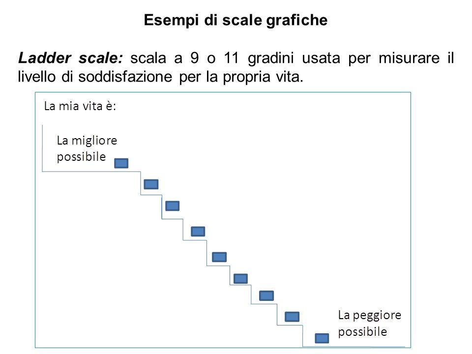 Esempi di scale grafiche