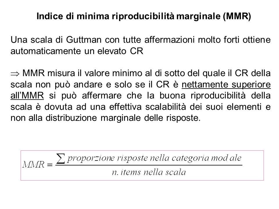 Indice di minima riproducibilità marginale (MMR)