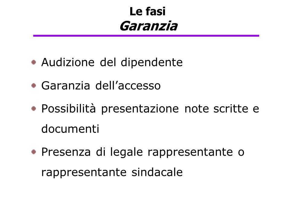 Le fasi Garanzia Audizione del dipendente. Garanzia dell'accesso. Possibilità presentazione note scritte e documenti.