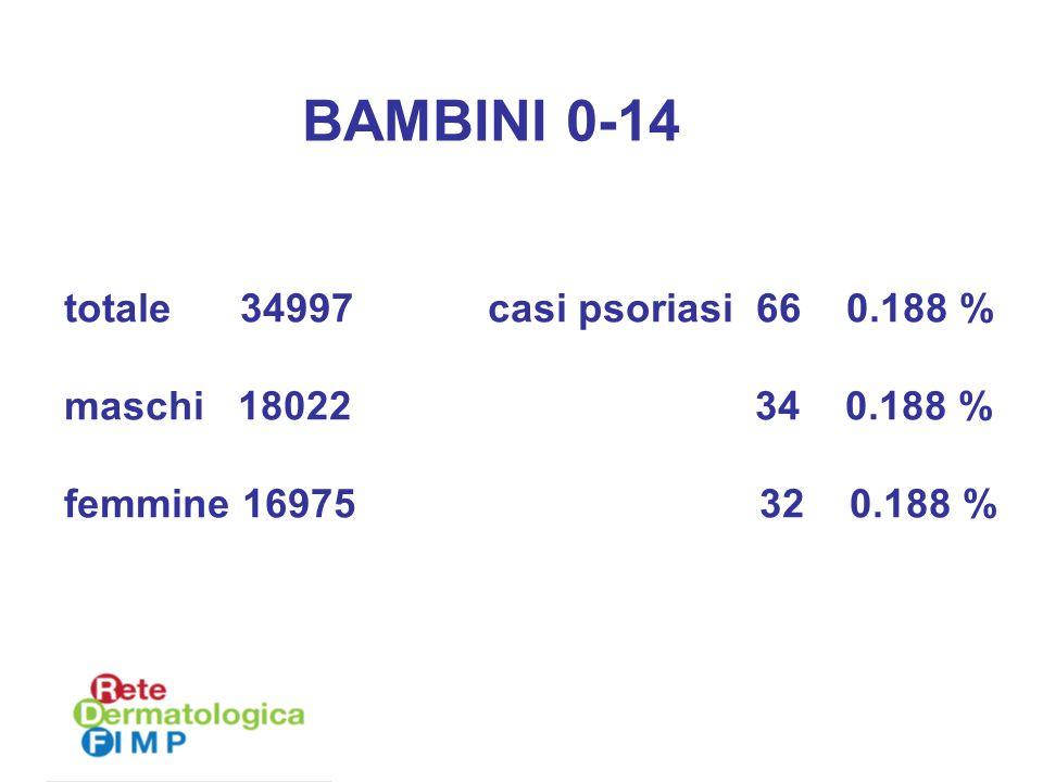 BAMBINI 0-14 totale 34997 casi psoriasi 66 0.188 %