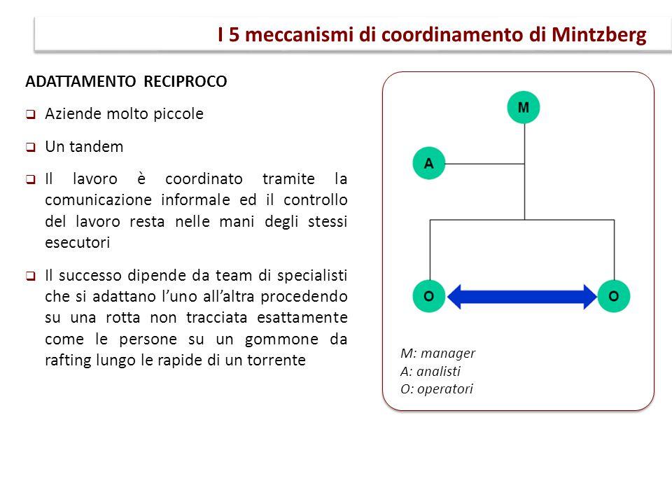 I 5 meccanismi di coordinamento di Mintzberg