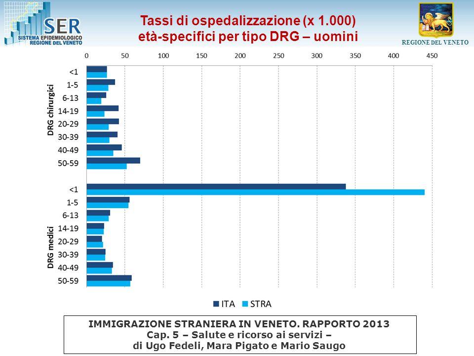 Tassi di ospedalizzazione (x 1.000)