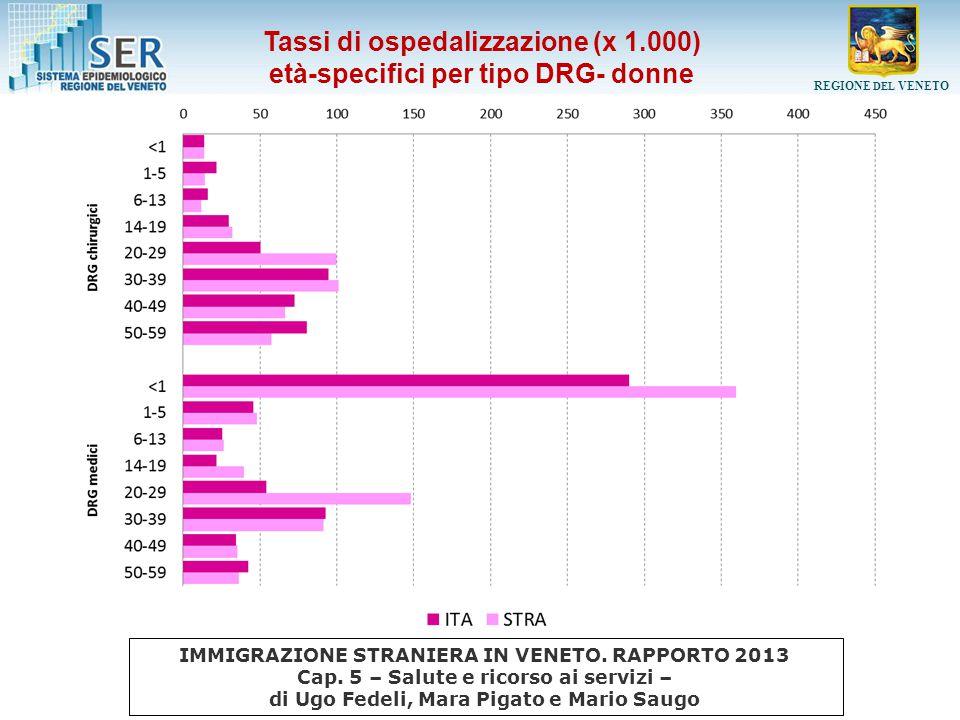 Tassi di ospedalizzazione (x 1.000) età-specifici per tipo DRG- donne