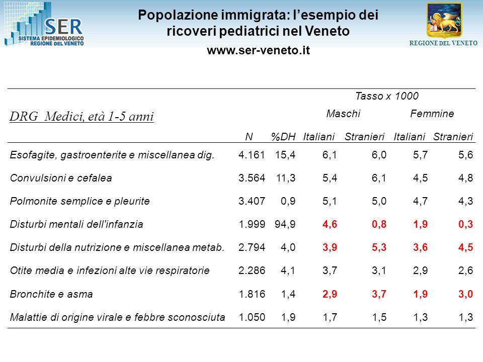 Popolazione immigrata: l'esempio dei ricoveri pediatrici nel Veneto