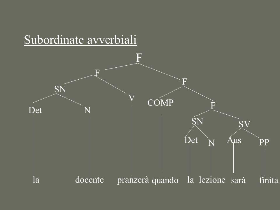 Subordinate avverbiali F