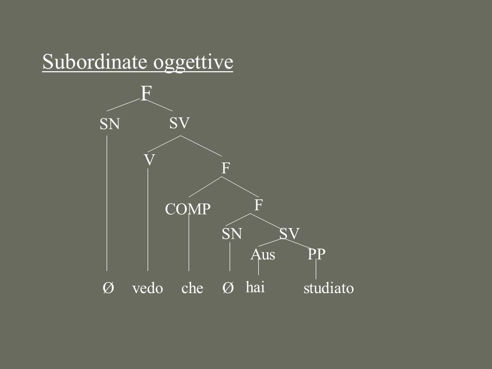 Subordinate oggettive F