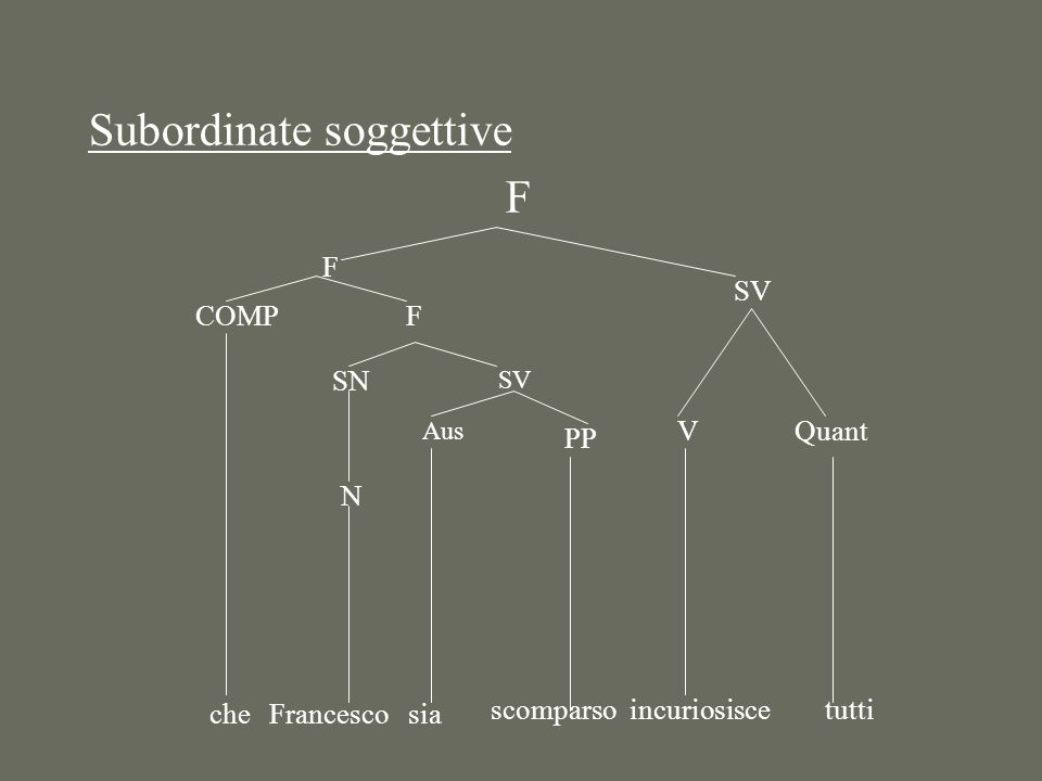 Subordinate soggettive F