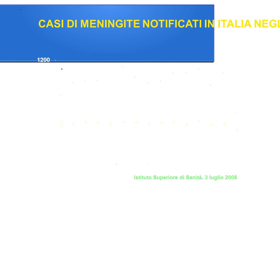 CASI DI MENINGITE NOTIFICATI IN ITALIA NEGLI ULTIMI 15 ANNI