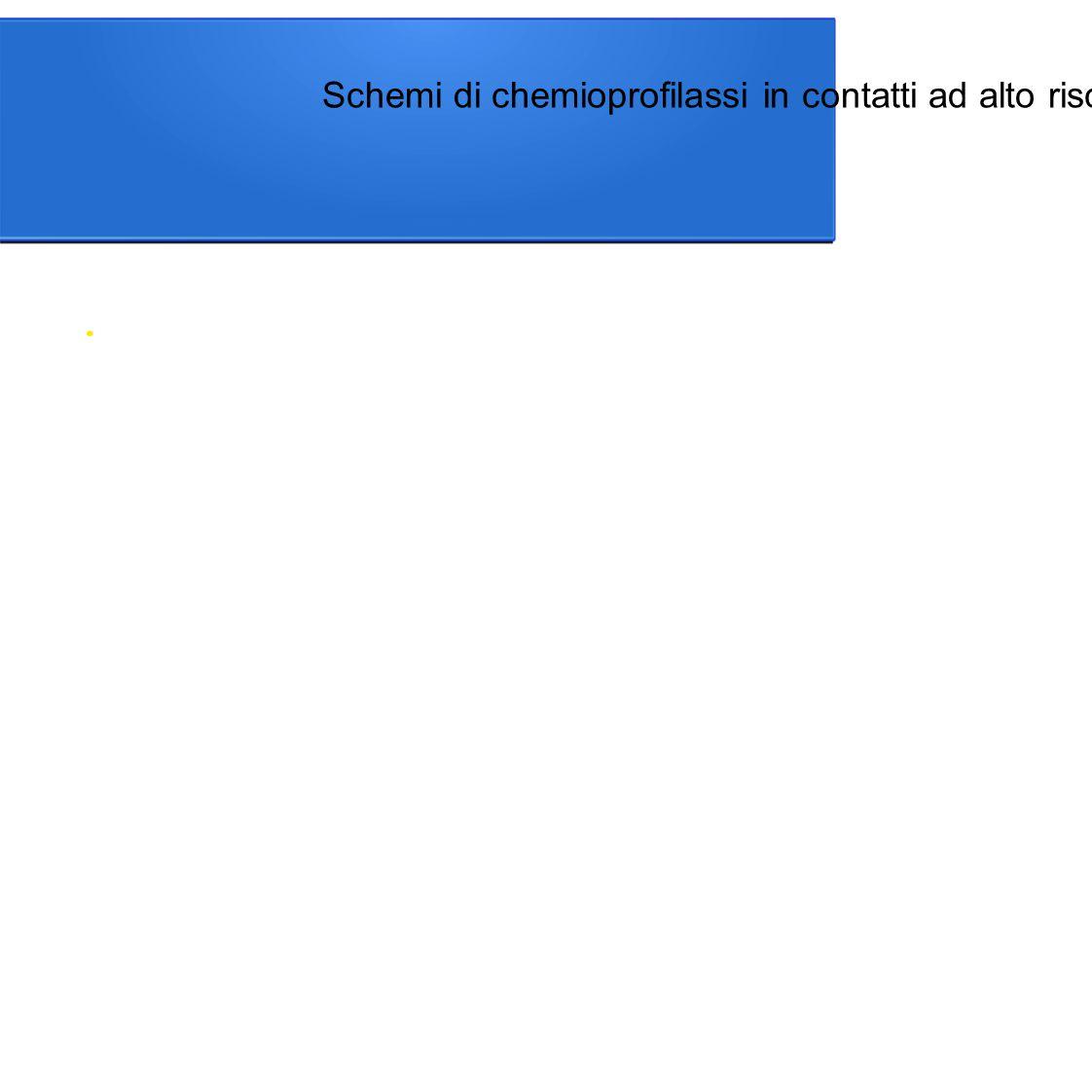 Schemi di chemioprofilassi in contatti ad alto rischio
