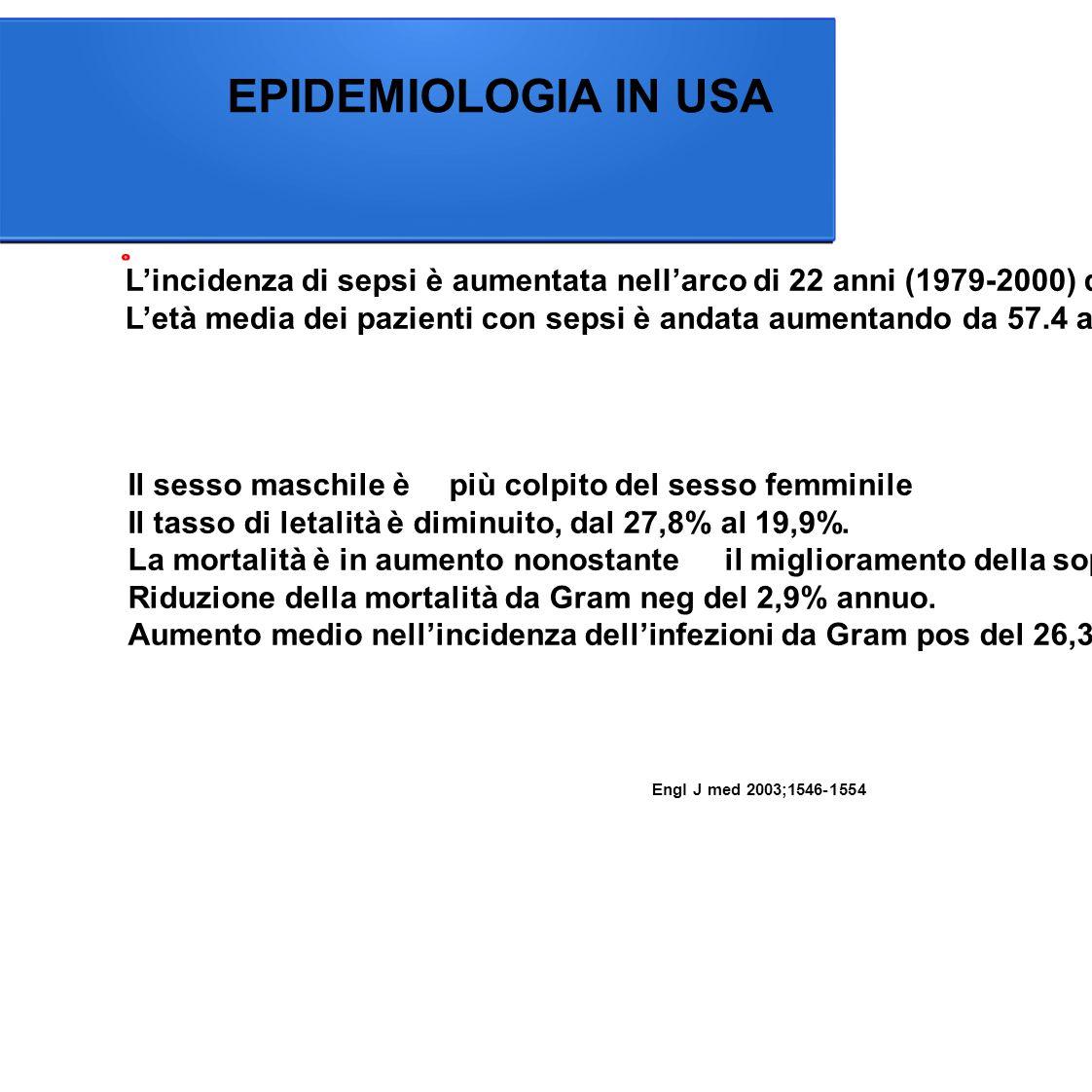 EPIDEMIOLOGIA IN USA L'incidenza di sepsi è aumentata nell'arco di 22 anni (1979-2000) da 82,7 a 240.04 casi per 100.000 abitanti.