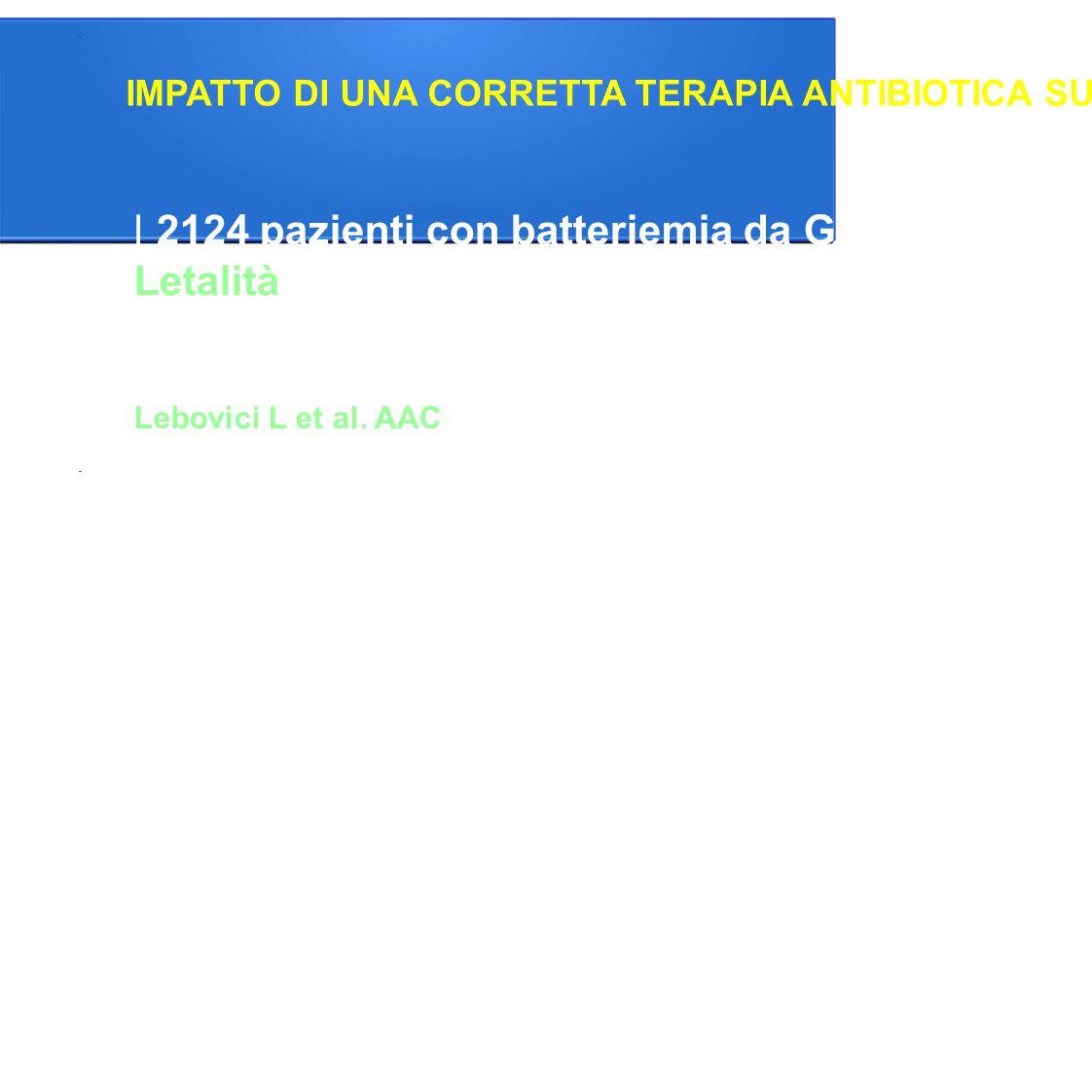 2124 pazienti con batteriemia da Gram negativi Letalità: