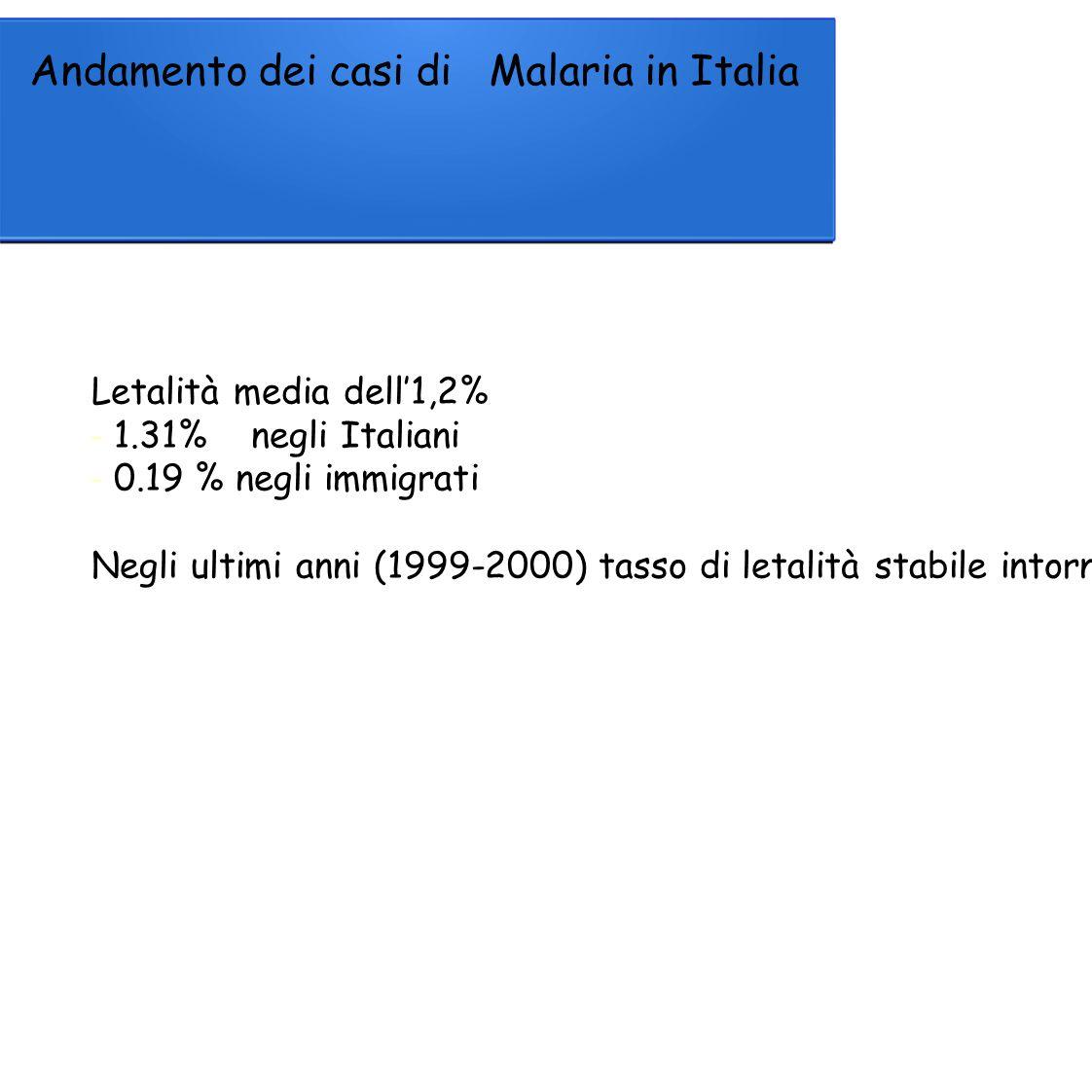 Andamento dei casi di Malaria in Italia