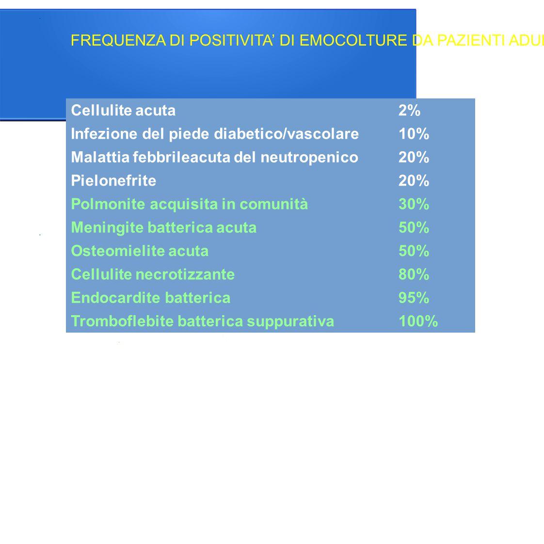 Infezione del piede diabetico/vascolare 10%