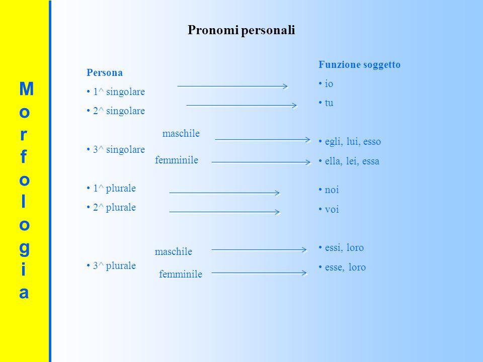 Morfologia Pronomi personali Funzione soggetto io tu egli, lui, esso