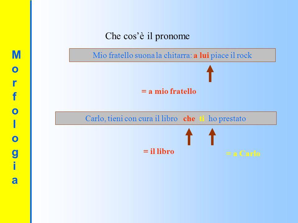Morfologia Che cos'è il pronome