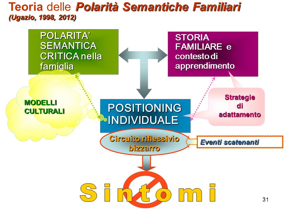 Strategie di adattamento Circuito riflessivio bizzarro