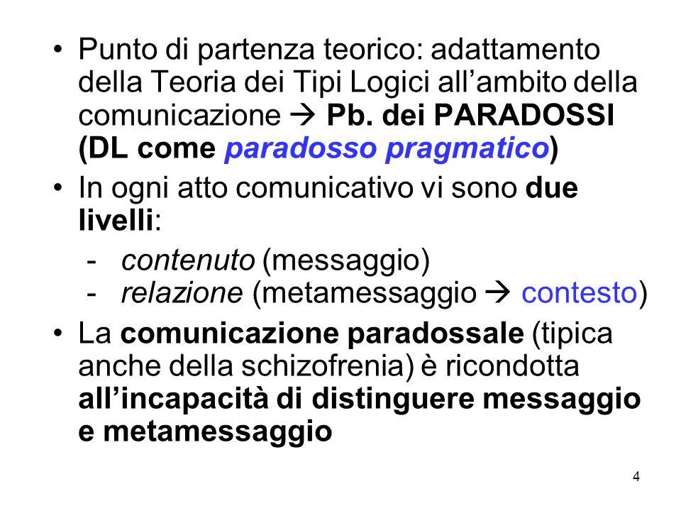 Punto di partenza teorico: adattamento della Teoria dei Tipi Logici all'ambito della comunicazione  Pb. dei PARADOSSI (DL come paradosso pragmatico)