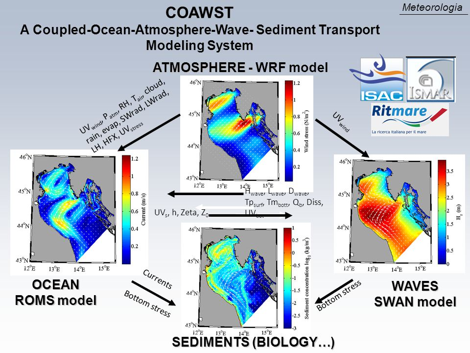 A Coupled-Ocean-Atmosphere-Wave- Sediment Transport