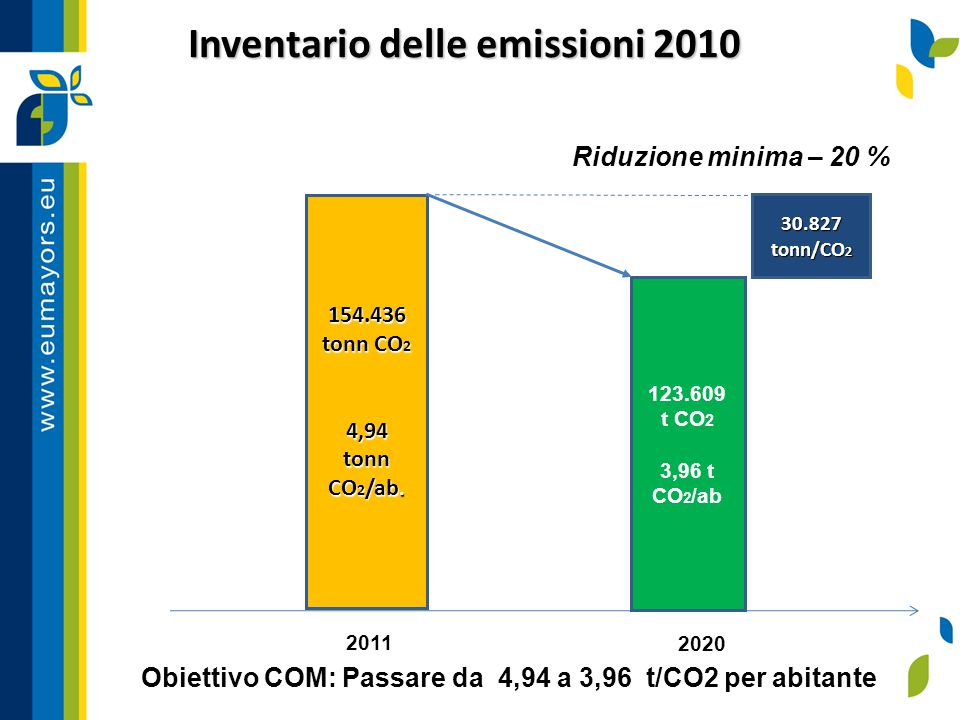 Inventario delle emissioni 2010