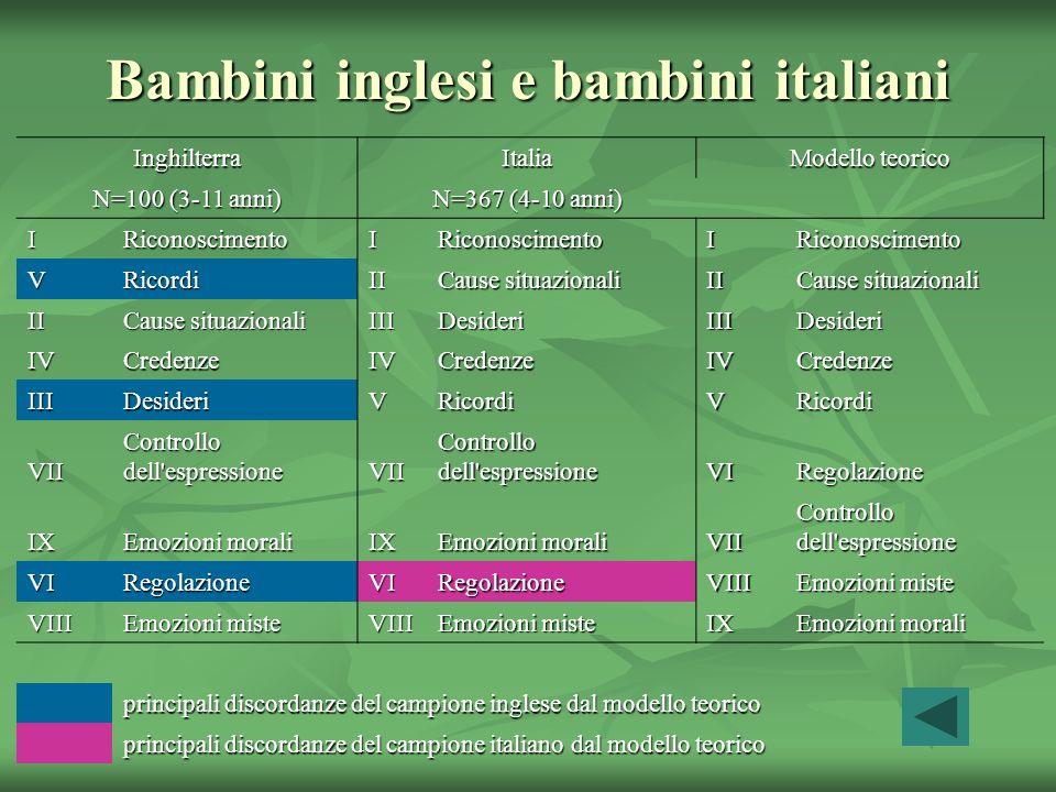 Bambini inglesi e bambini italiani