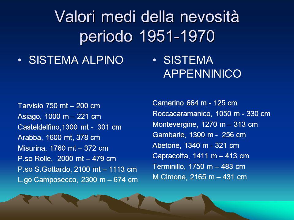 Valori medi della nevosità periodo 1951-1970