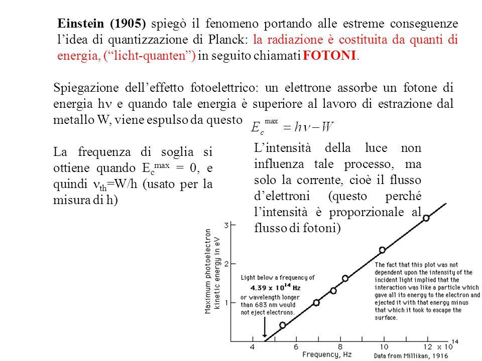 Einstein (1905) spiegò il fenomeno portando alle estreme conseguenze l'idea di quantizzazione di Planck: la radiazione è costituita da quanti di energia, ( licht-quanten ) in seguito chiamati FOTONI.