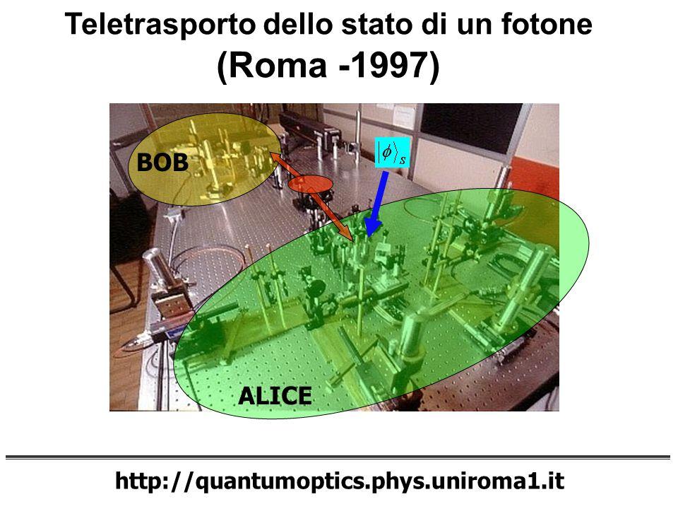 Teletrasporto dello stato di un fotone (Roma -1997)