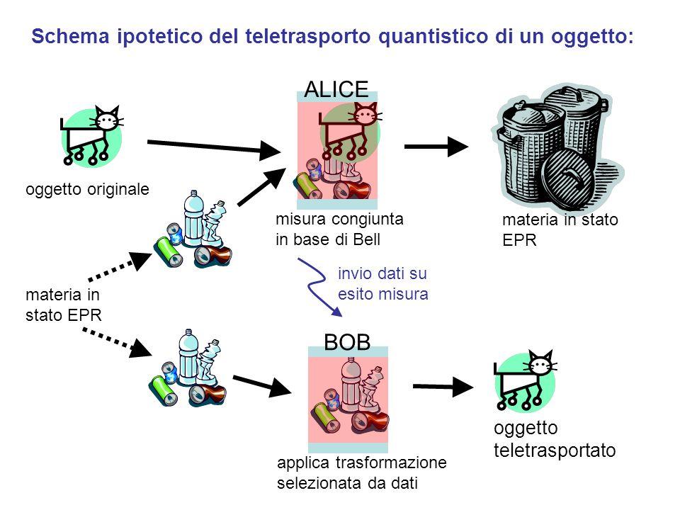 Schema ipotetico del teletrasporto quantistico di un oggetto: