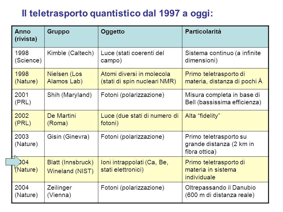 Il teletrasporto quantistico dal 1997 a oggi: