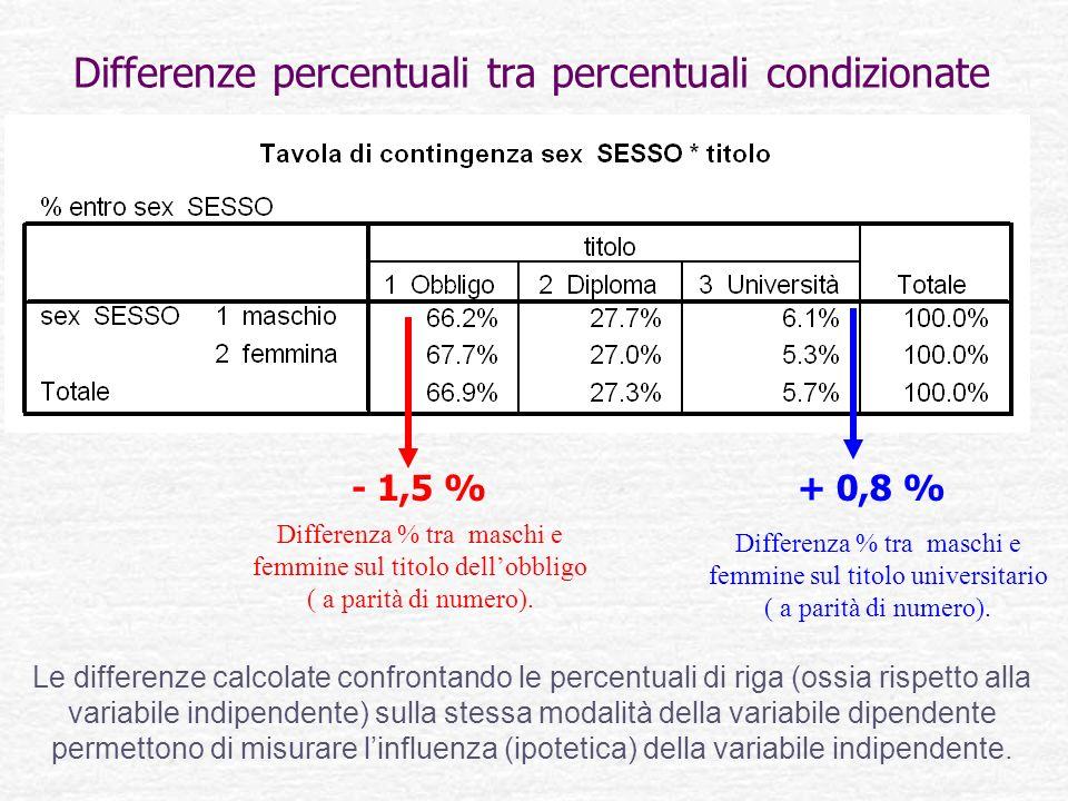 Differenze percentuali tra percentuali condizionate