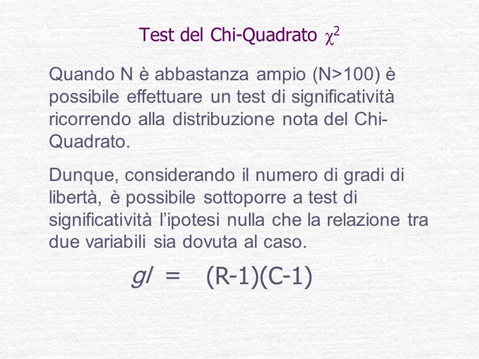 Test del Chi-Quadrato χ2