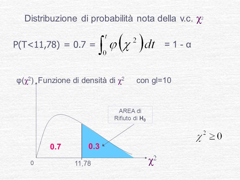 χ2 Distribuzione di probabilità nota della v.c. χ2