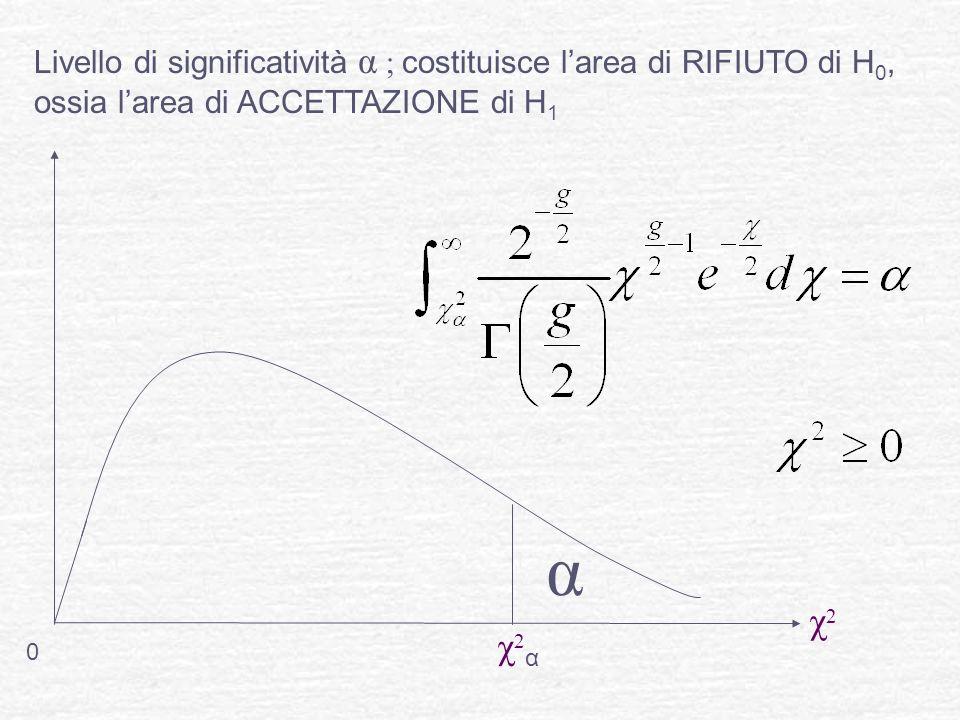 Livello di significatività α ; costituisce l'area di RIFIUTO di H0, ossia l'area di ACCETTAZIONE di H1