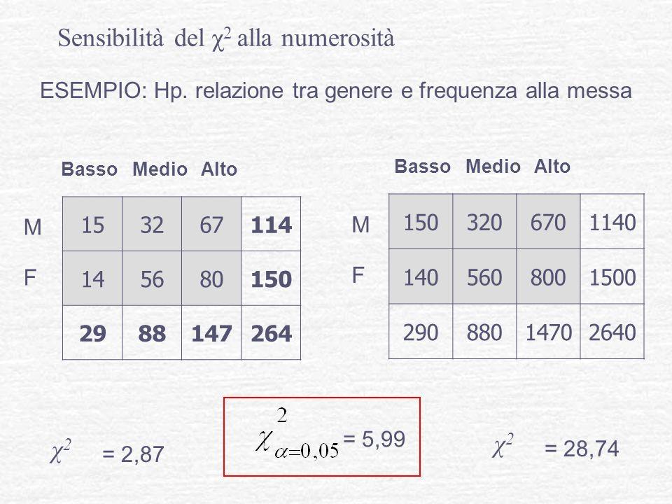 ESEMPIO: Hp. relazione tra genere e frequenza alla messa