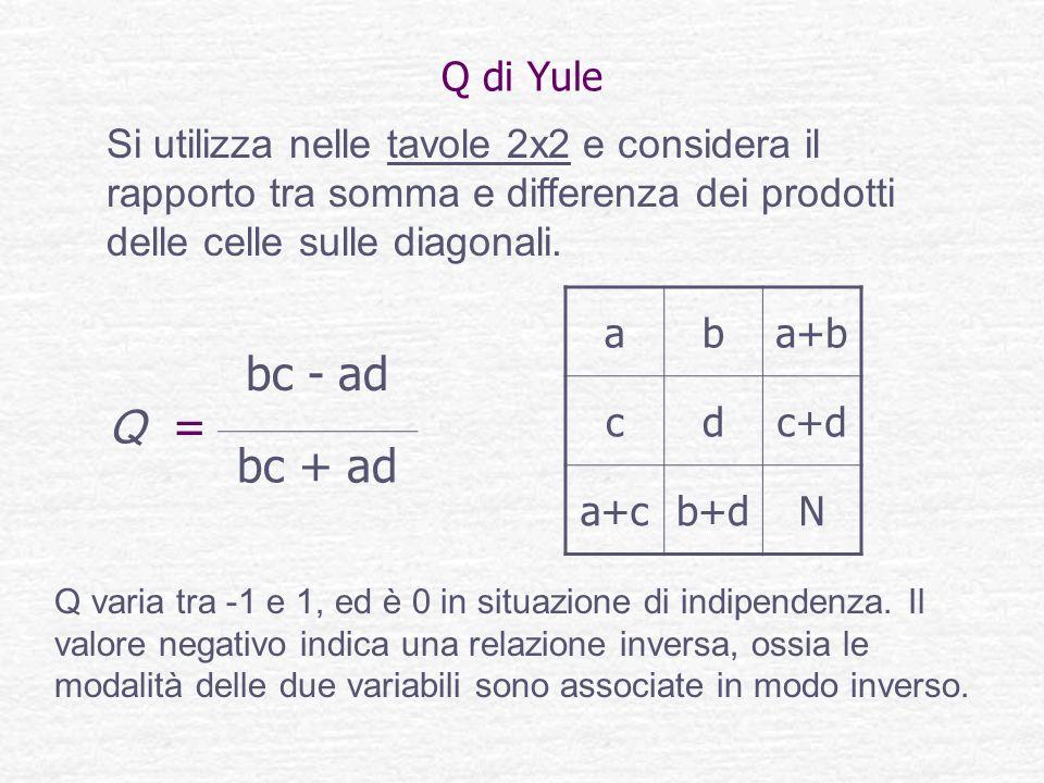 Q di Yule Si utilizza nelle tavole 2x2 e considera il rapporto tra somma e differenza dei prodotti delle celle sulle diagonali.