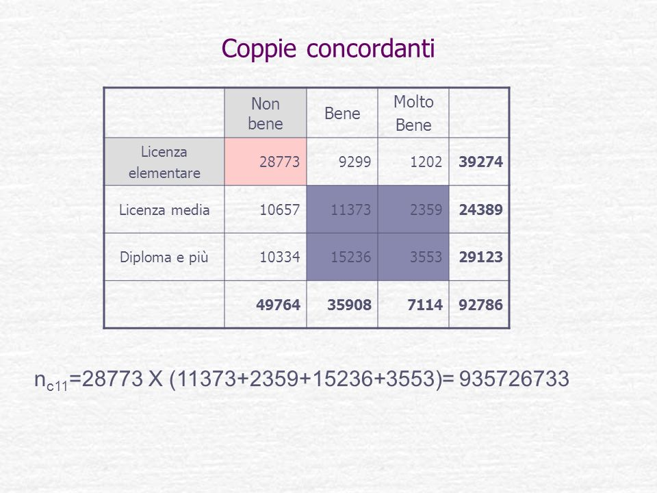Coppie concordanti nc11=28773 X (11373+2359+15236+3553)= 935726733