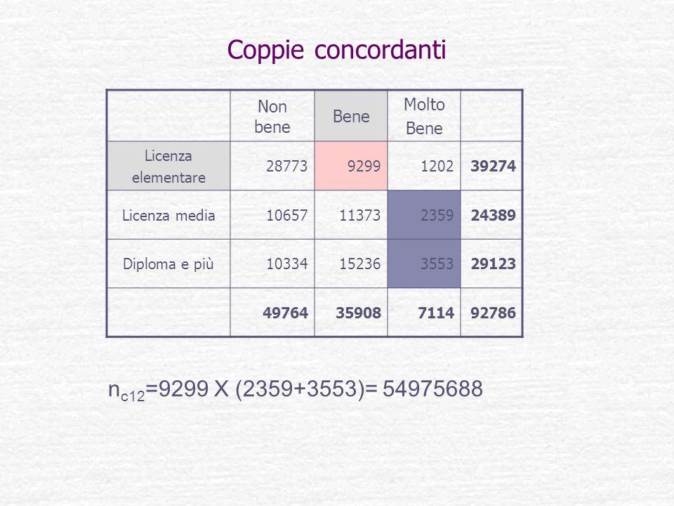 Coppie concordanti nc12=9299 X (2359+3553)= 54975688 Molto Non bene