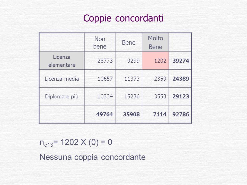 Coppie concordanti nc13= 1202 X (0) = 0 Nessuna coppia concordante