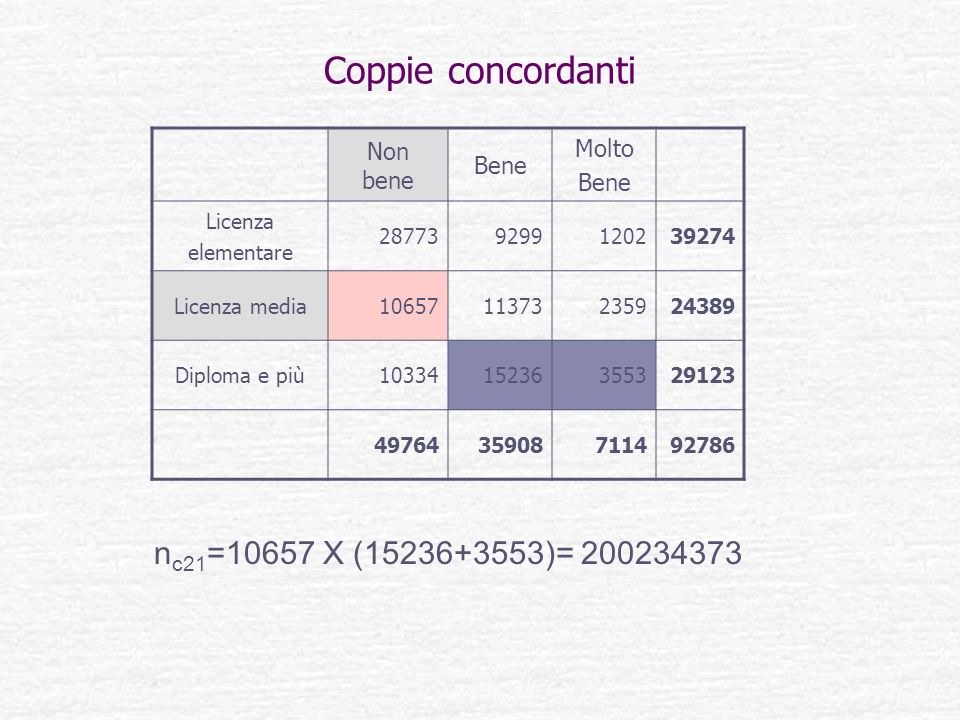 Coppie concordanti nc21=10657 X (15236+3553)= 200234373 Molto Non bene
