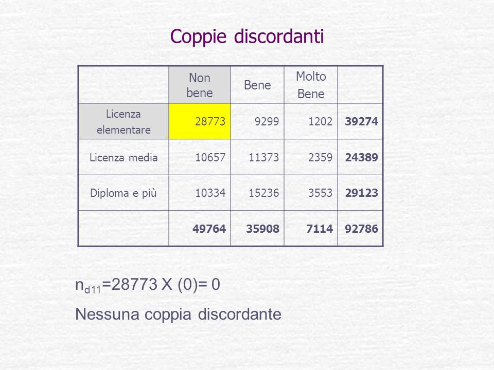 Coppie discordanti nd11=28773 X (0)= 0 Nessuna coppia discordante