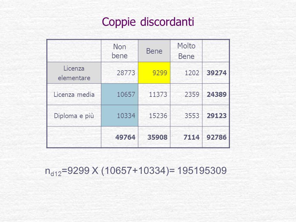 Coppie discordanti nd12=9299 X (10657+10334)= 195195309 Molto Non bene